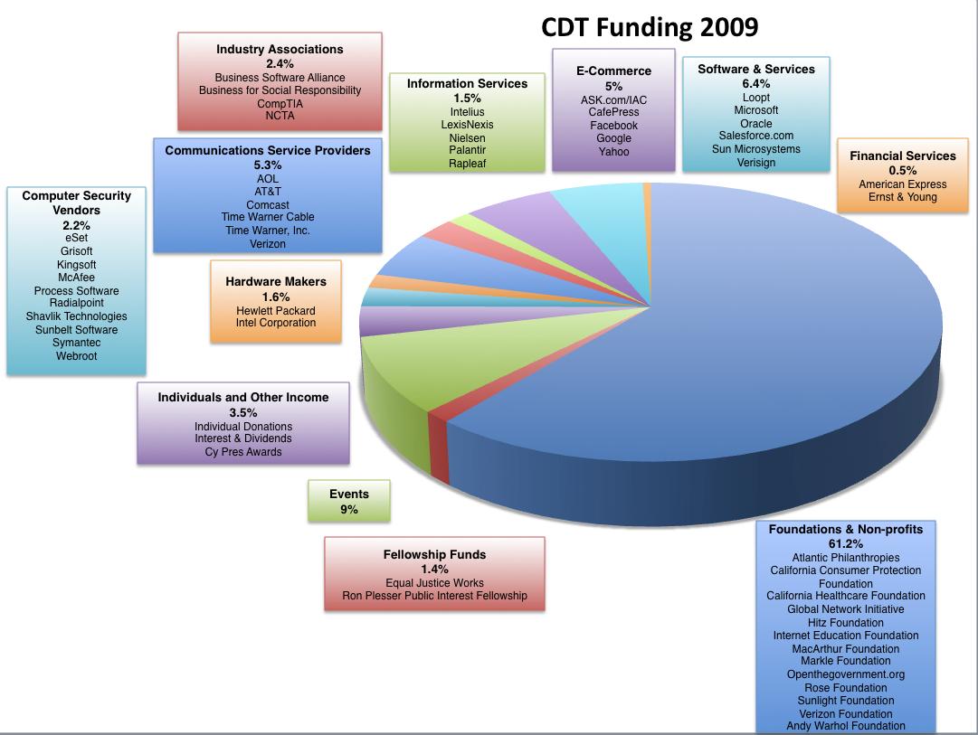 Financials - Center for Democracy & Technology