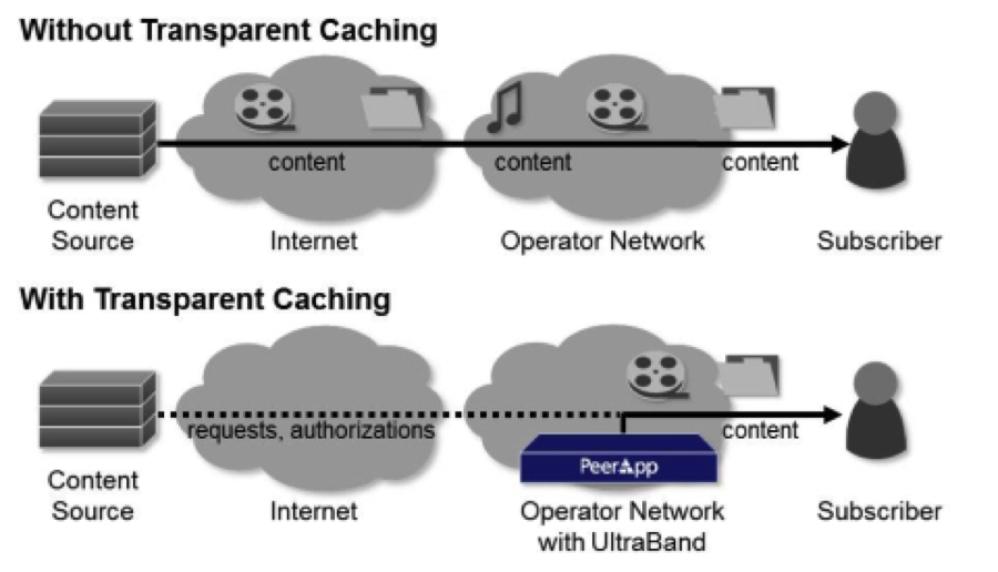 """Open Caching,"""" Open Standards, and Privacy - Center for"""