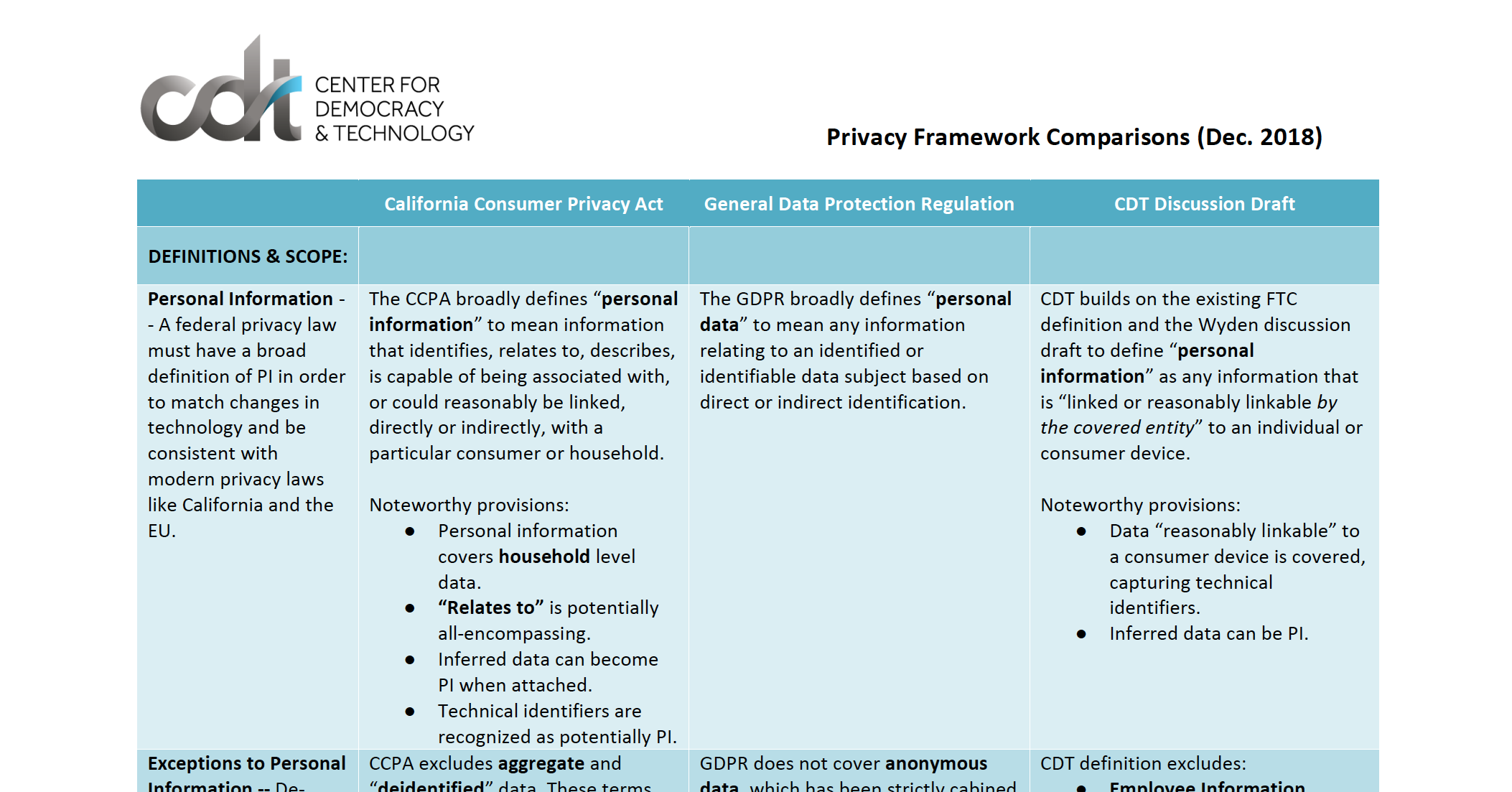Comparison of CDT's Proposed Privacy Bill with GDPR and CCPA
