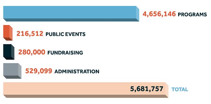 Breakdown of CDT's 2020 expenses.