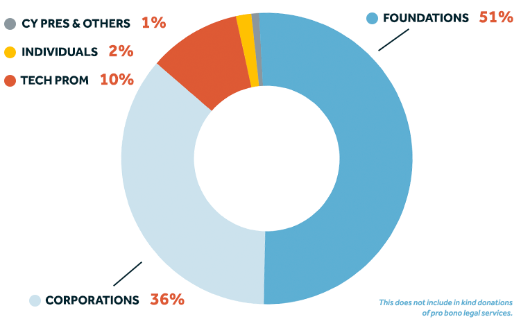 Breakdown of CDT's 2020 revenue, not including in kind donations  of pro bono legal services.