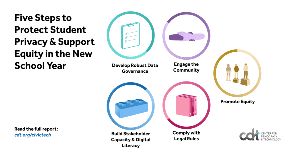 """From CDT's Equity in Civic Tech team, the """"Five Steps to Protect Student Privacy & Support Equity in the New School Year."""" 5 icons on a white background."""